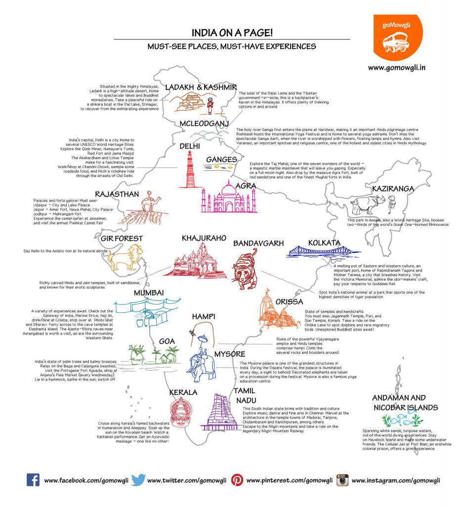 Must see places in India on a single page of illustration